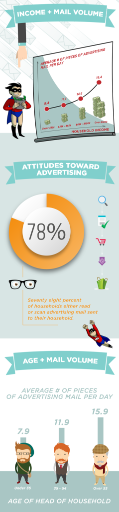Marketing Mail Infographic: Mail volume increases with income and age, and 78% of households read or scan advertising mail.